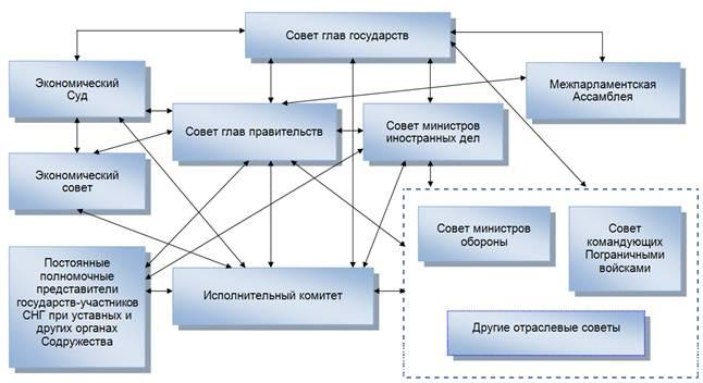 Структура органов Содружества
